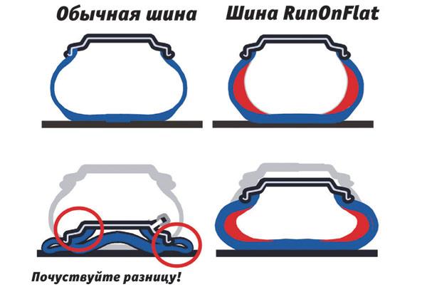 Принцип работы runflat